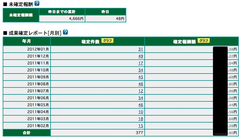 A8 net  AS管理  成果確定レポート 月別 1